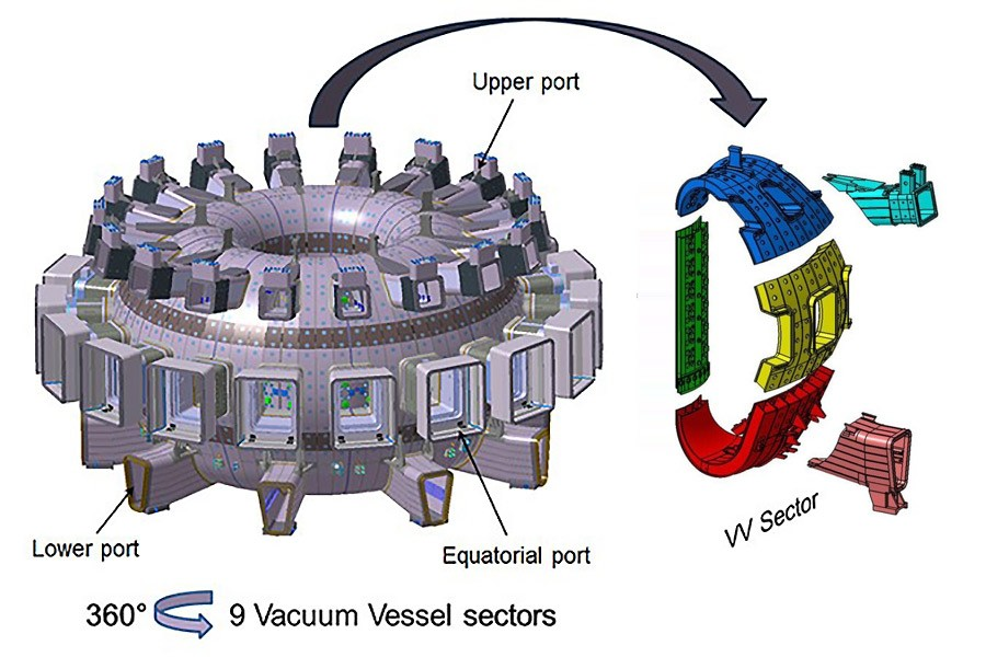 The ITER Vacuum Vessel is composed of nine sectors. Each sector is made of four segments, connected to an upper and a lower port.
